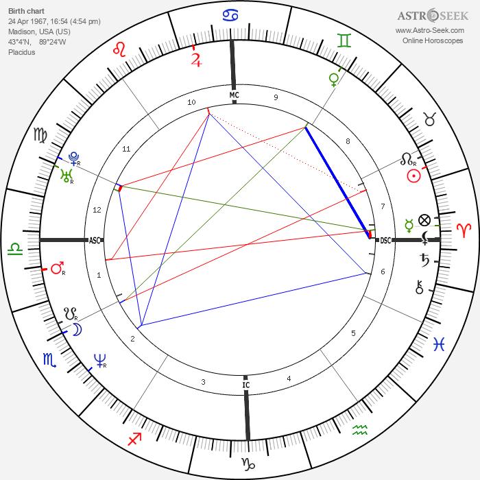 Monte Gene Smith - Astrology Natal Birth Chart