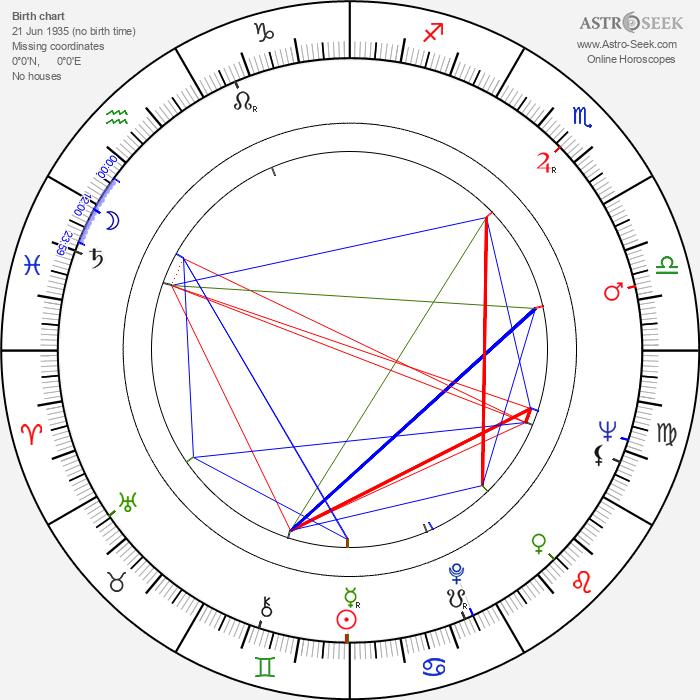 Monte Markham - Astrology Natal Birth Chart