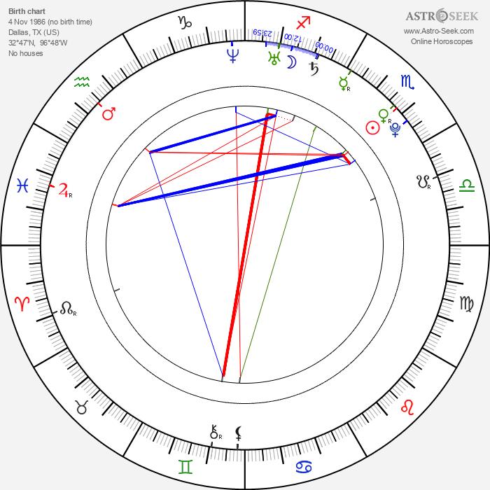 Montgomery Sutton - Astrology Natal Birth Chart
