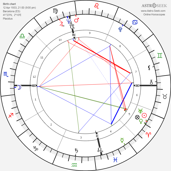 Montserrat Caballé - Astrology Natal Birth Chart