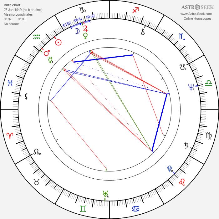 Montxo Armendáriz - Astrology Natal Birth Chart