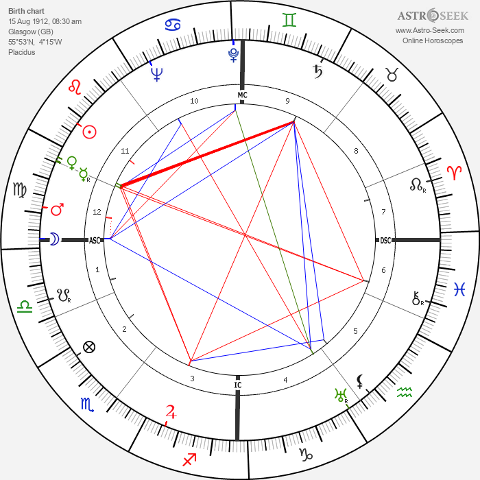Monty Finniston - Astrology Natal Birth Chart