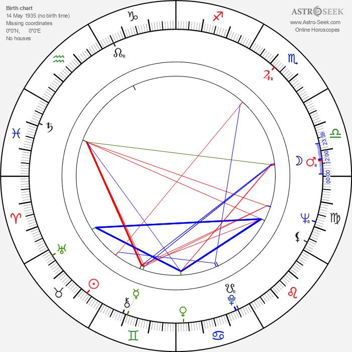 Monty Roberts - Astrology Natal Birth Chart