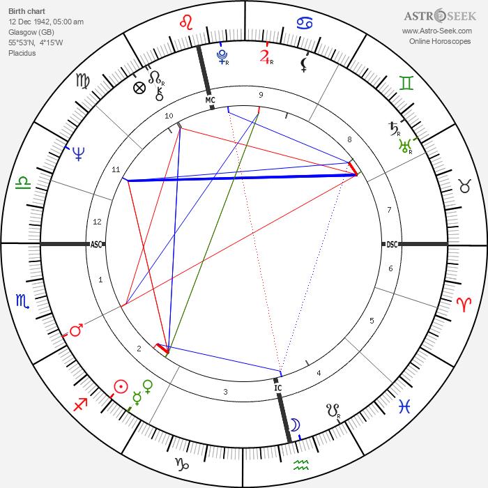Morag Hood - Astrology Natal Birth Chart