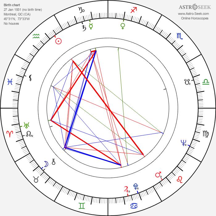 Mordecai Richler - Astrology Natal Birth Chart