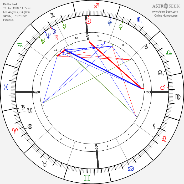 Morgan Eastwood - Astrology Natal Birth Chart