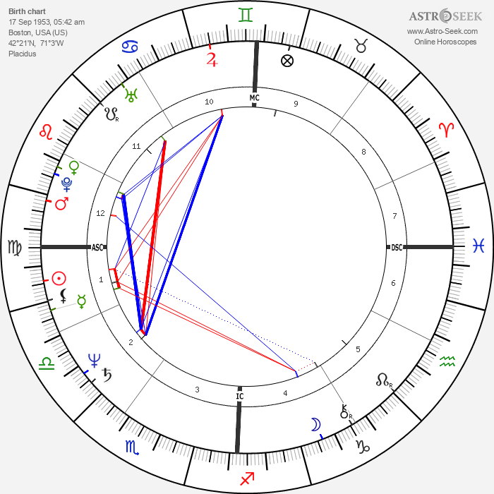 Morgan Evan White Jr. - Astrology Natal Birth Chart