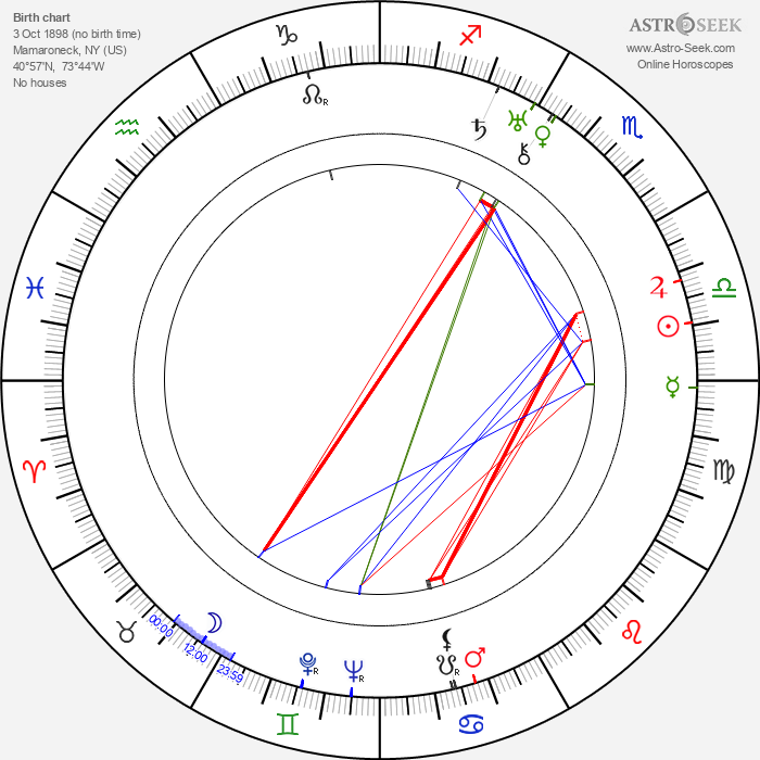 Morgan Farley - Astrology Natal Birth Chart