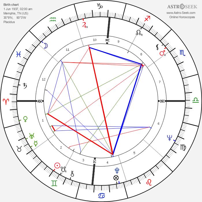 Morgan Freeman - Astrology Natal Birth Chart