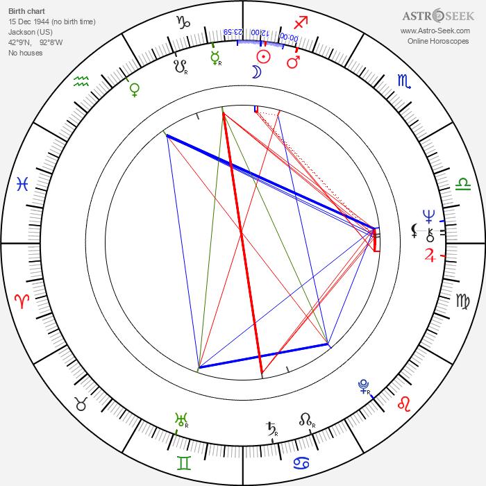 Morgan Paull - Astrology Natal Birth Chart