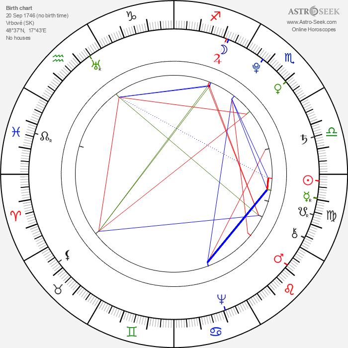 Móric Beňovský - Astrology Natal Birth Chart