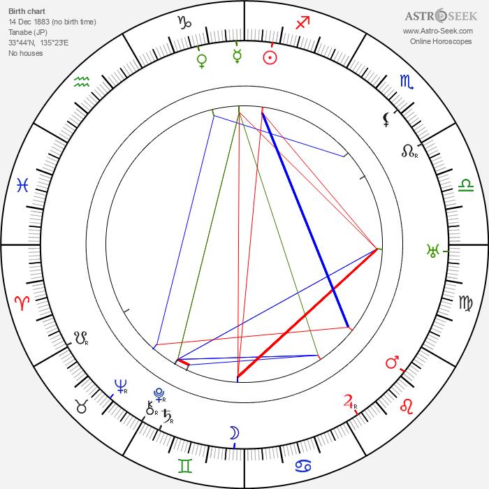 Morihei Ueshiba - Astrology Natal Birth Chart