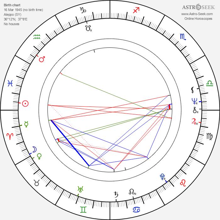 Moris Issa - Astrology Natal Birth Chart