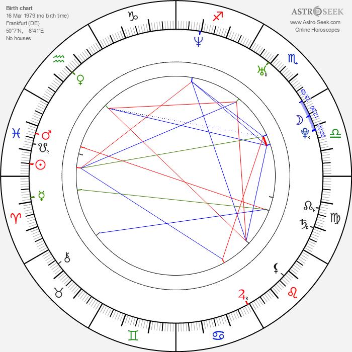 Moritz Laube - Astrology Natal Birth Chart