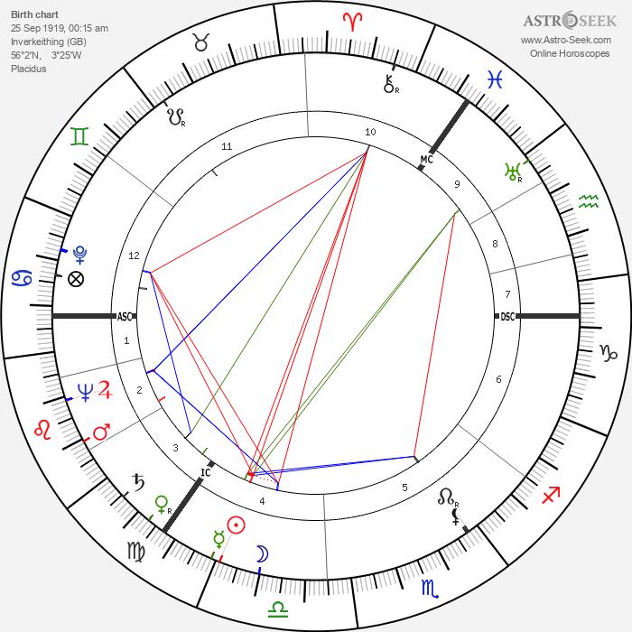 Morris Blythman - Astrology Natal Birth Chart