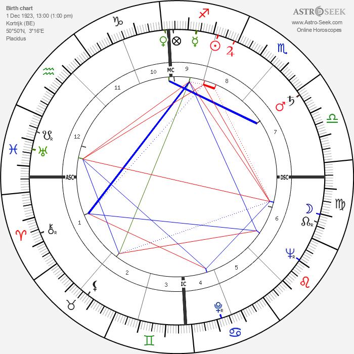 Morris - Astrology Natal Birth Chart