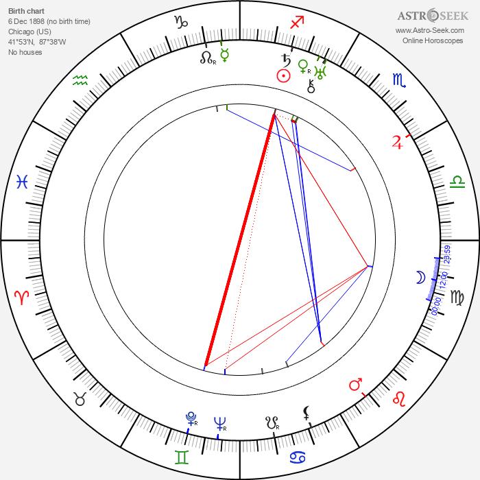 Mort Glickman - Astrology Natal Birth Chart