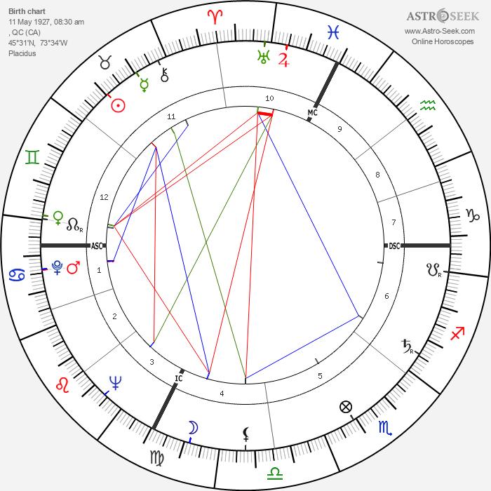 Mort Sahl - Astrology Natal Birth Chart
