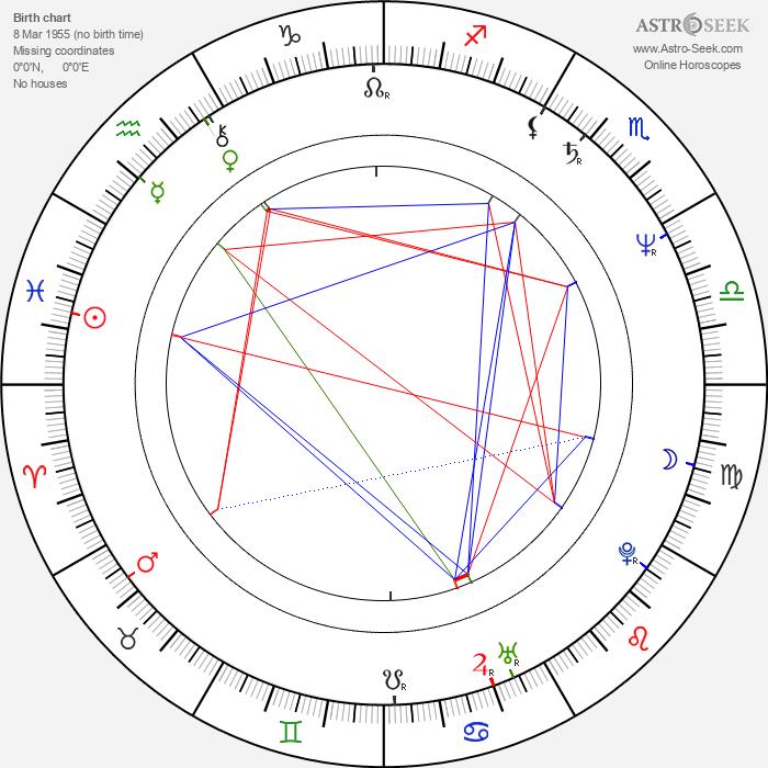 Morten Suurballe - Astrology Natal Birth Chart