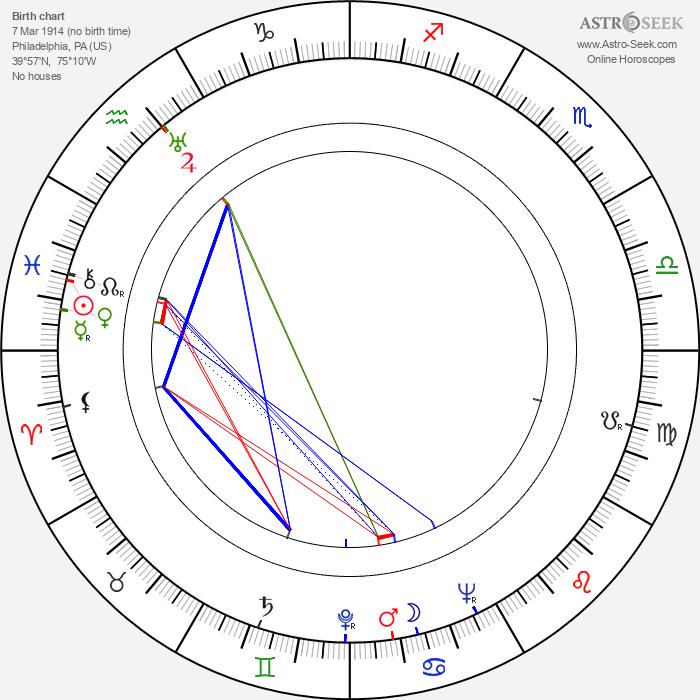 Morton DaCosta - Astrology Natal Birth Chart