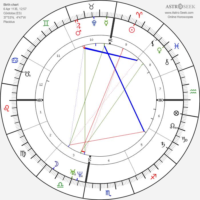 Moshe ben Maimon - Astrology Natal Birth Chart