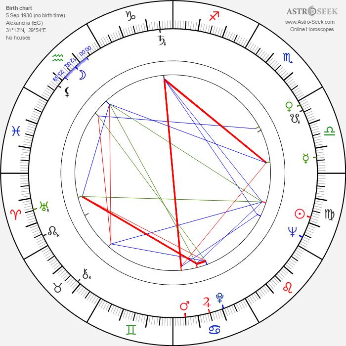 Moshé Mizrahi - Astrology Natal Birth Chart
