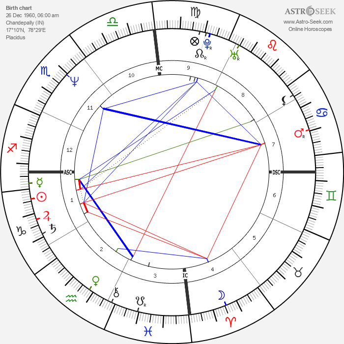 Mother Meera - Astrology Natal Birth Chart