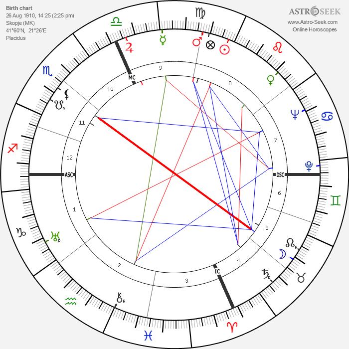 Mother Teresa - Astrology Natal Birth Chart