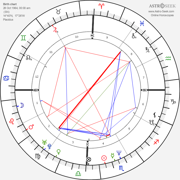Mouss Diouf - Astrology Natal Birth Chart
