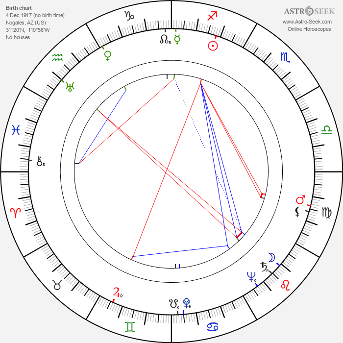 Movita Castaneda - Astrology Natal Birth Chart