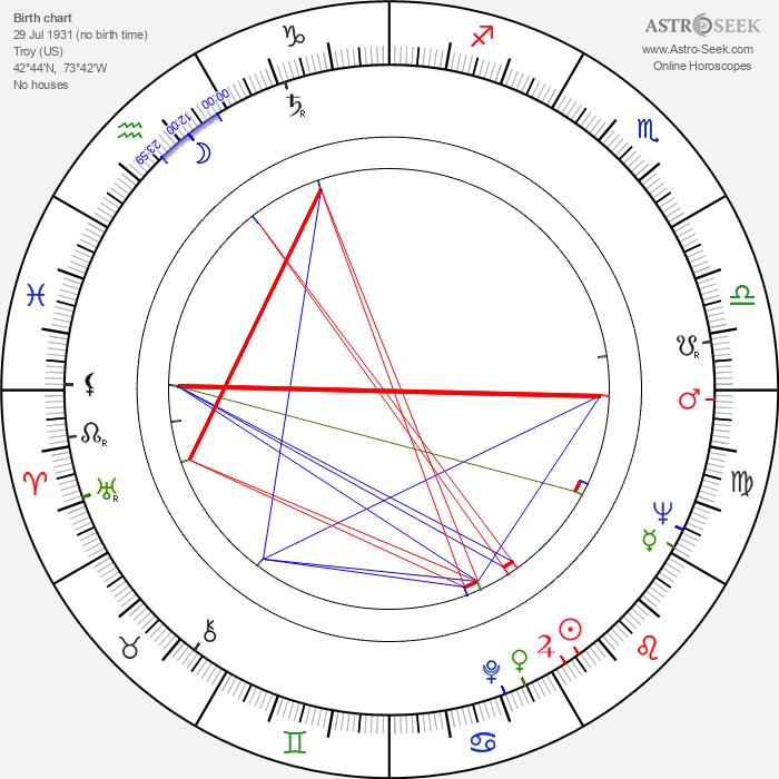 Mr. Food - Astrology Natal Birth Chart