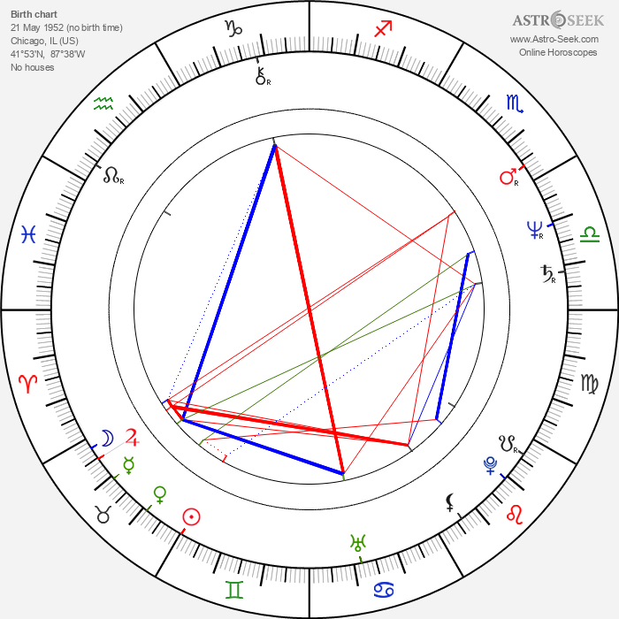 Mr. T - Astrology Natal Birth Chart