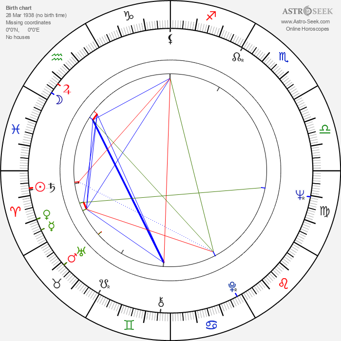Mu Chu - Astrology Natal Birth Chart