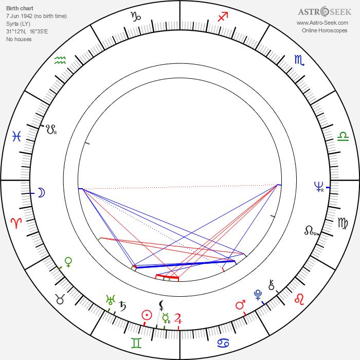 Muammar Gadaffi - Astrology Natal Birth Chart