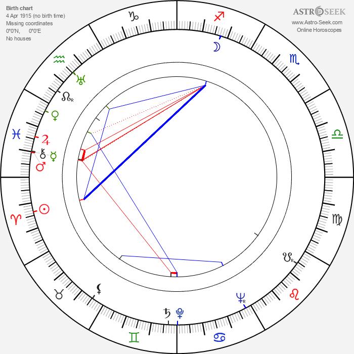 Muddy Waters - Astrology Natal Birth Chart