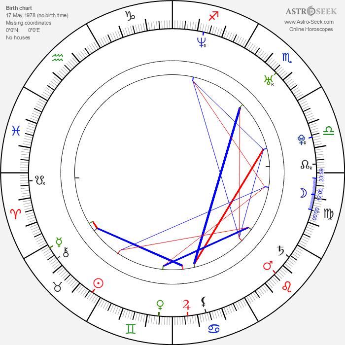 Mugambwa 'Mogge' Sseruwagi - Astrology Natal Birth Chart