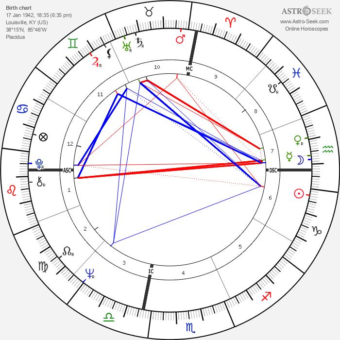 Muhammad Ali - Astrology Natal Birth Chart