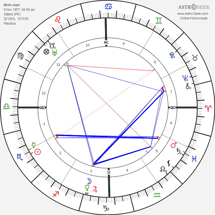 Muhammad Iqbal - Astrology Natal Birth Chart