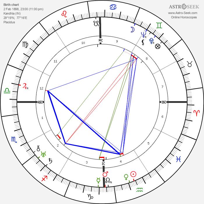 Muhammad Zakariya - Astrology Natal Birth Chart