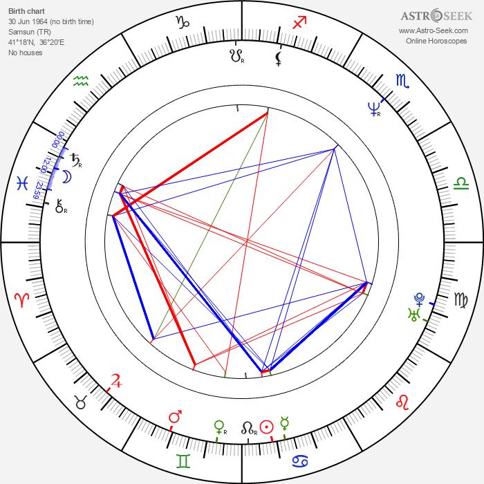 Muhammet Uzuner - Astrology Natal Birth Chart