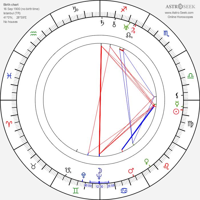 Muhittin Sadak - Astrology Natal Birth Chart