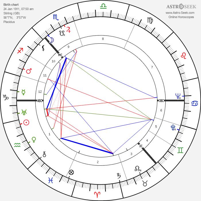 Muir Mathieson - Astrology Natal Birth Chart