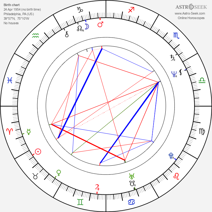 Mumia Abu-Jamal - Astrology Natal Birth Chart