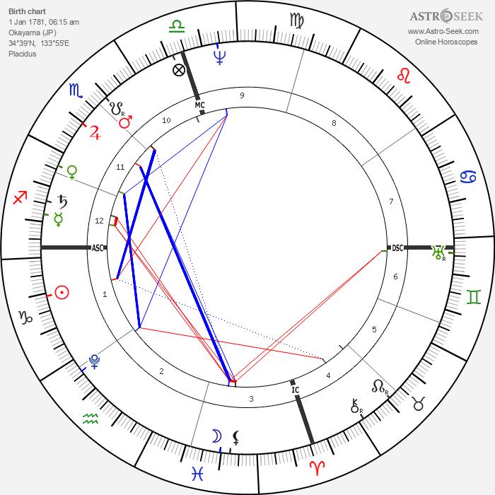 Munetada Kurozumi - Astrology Natal Birth Chart