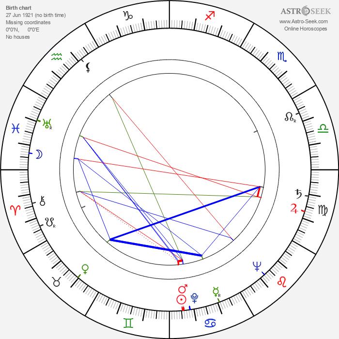 Muriel Pavlow - Astrology Natal Birth Chart