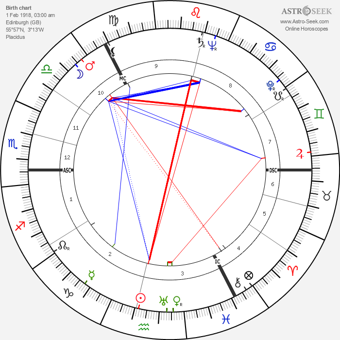 Muriel Spark - Astrology Natal Birth Chart