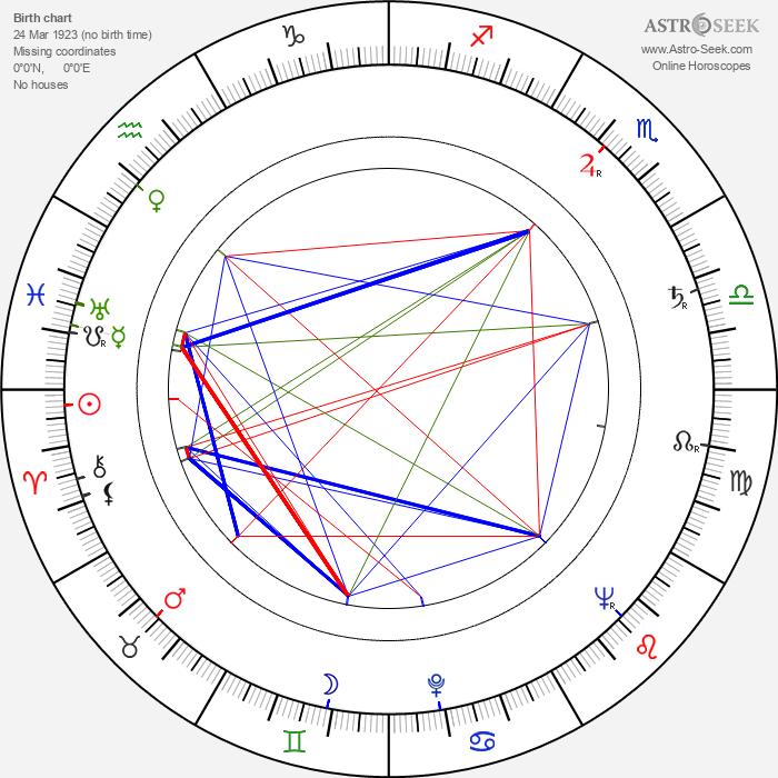 Murray Hamilton - Astrology Natal Birth Chart