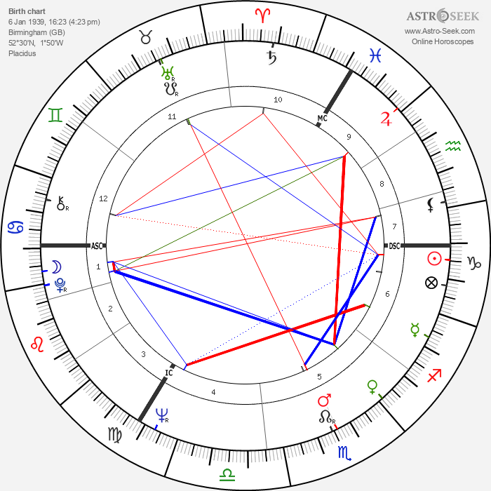Murray Rose - Astrology Natal Birth Chart