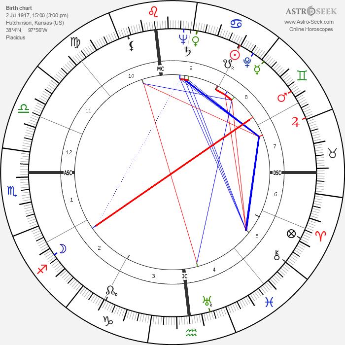 Murry Wilson - Astrology Natal Birth Chart