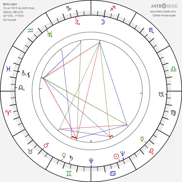Murvyn Vye - Astrology Natal Birth Chart